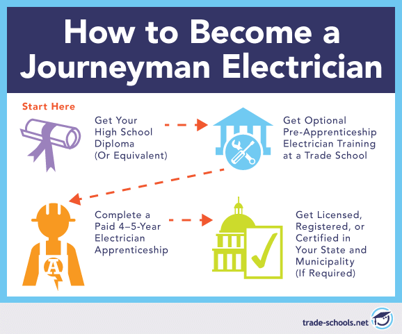 How to Become an Journeyman Electrician: A Quick Summary