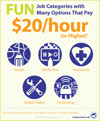 Jobs That Pay 20 Dollars an Hour or More